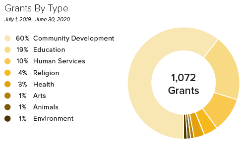 Chart of 2019-20 Grants by Type