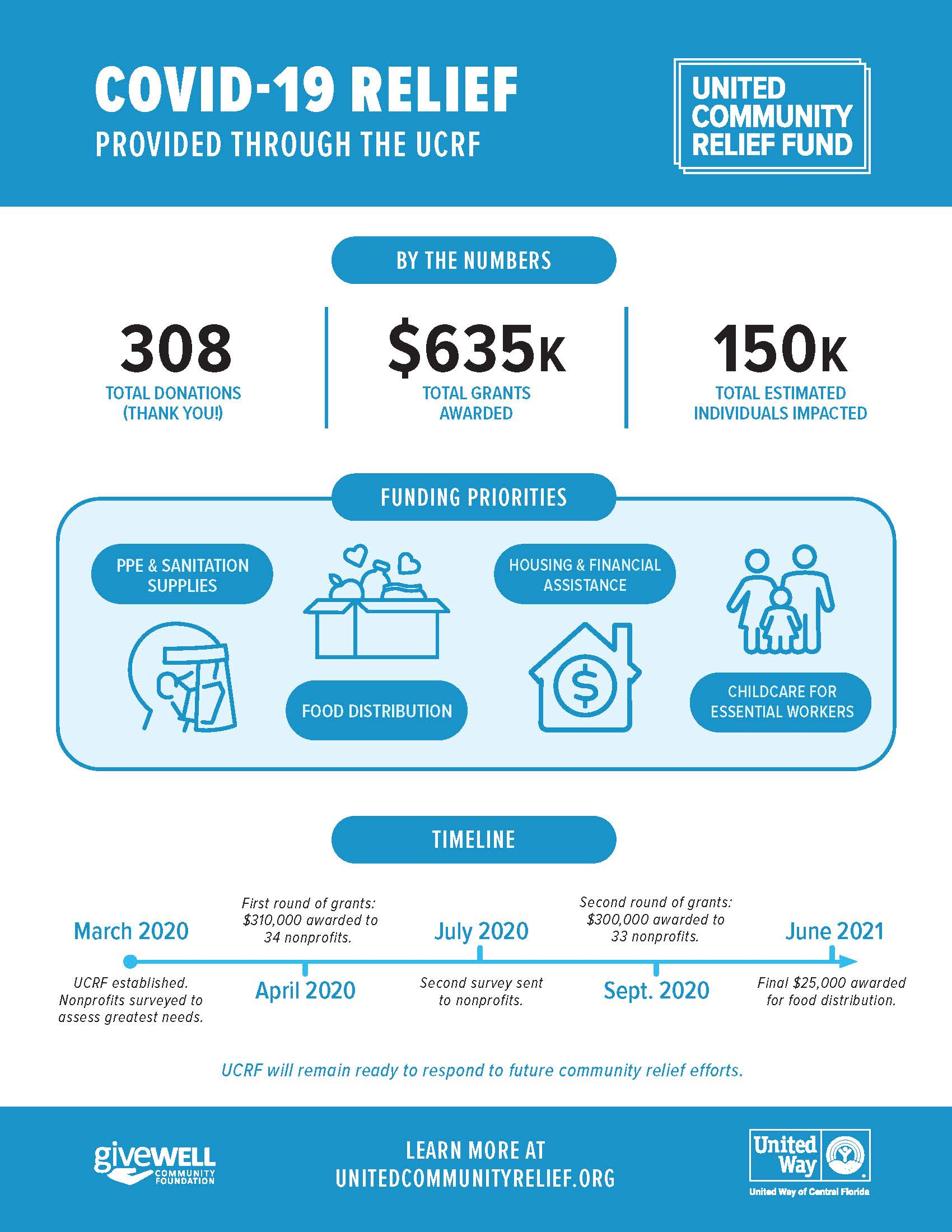Infographic with data from the United Community Relief Fund