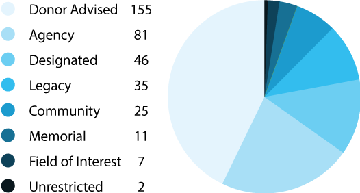 Pie chart of GWCF funds by fund types